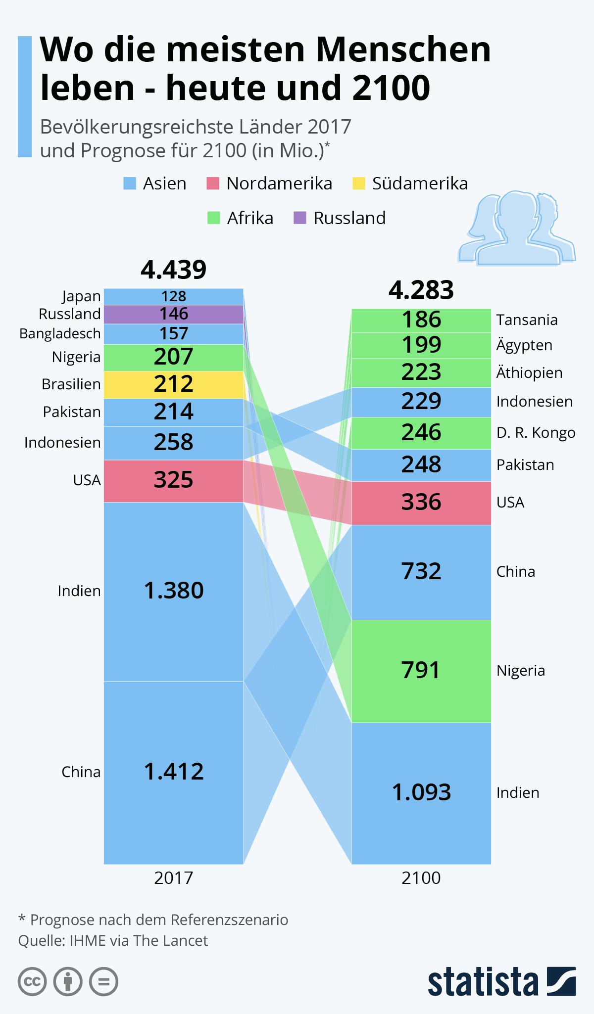 Infografik: Wo die meisten Menschen leben - heute und 2100 | Statista