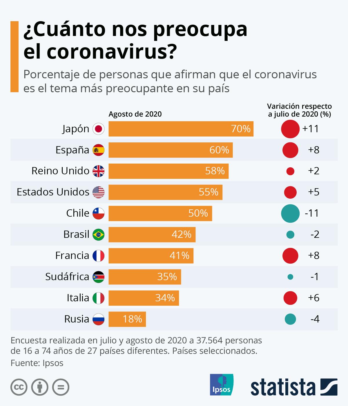 Infografía: ¿Cuánto nos preocupa el coronavirus?   Statista