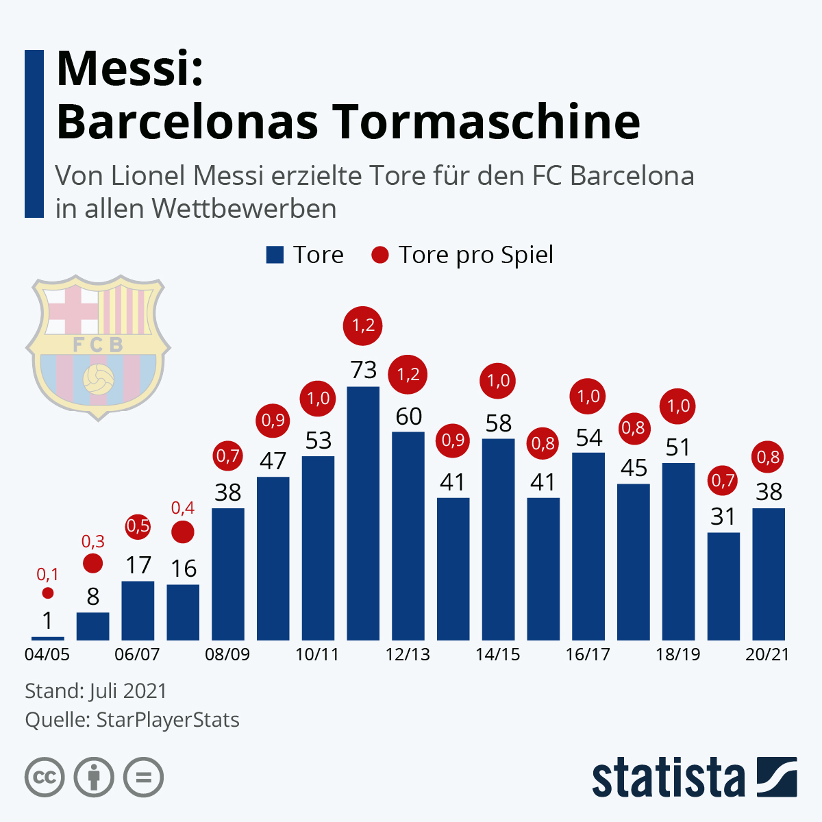 Infografik: Messi: Barcelonas Tormaschine | Statista