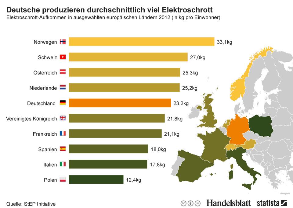 Infografik: Deutsche produzieren durchschnittlich viel Elektroschrott | Statista