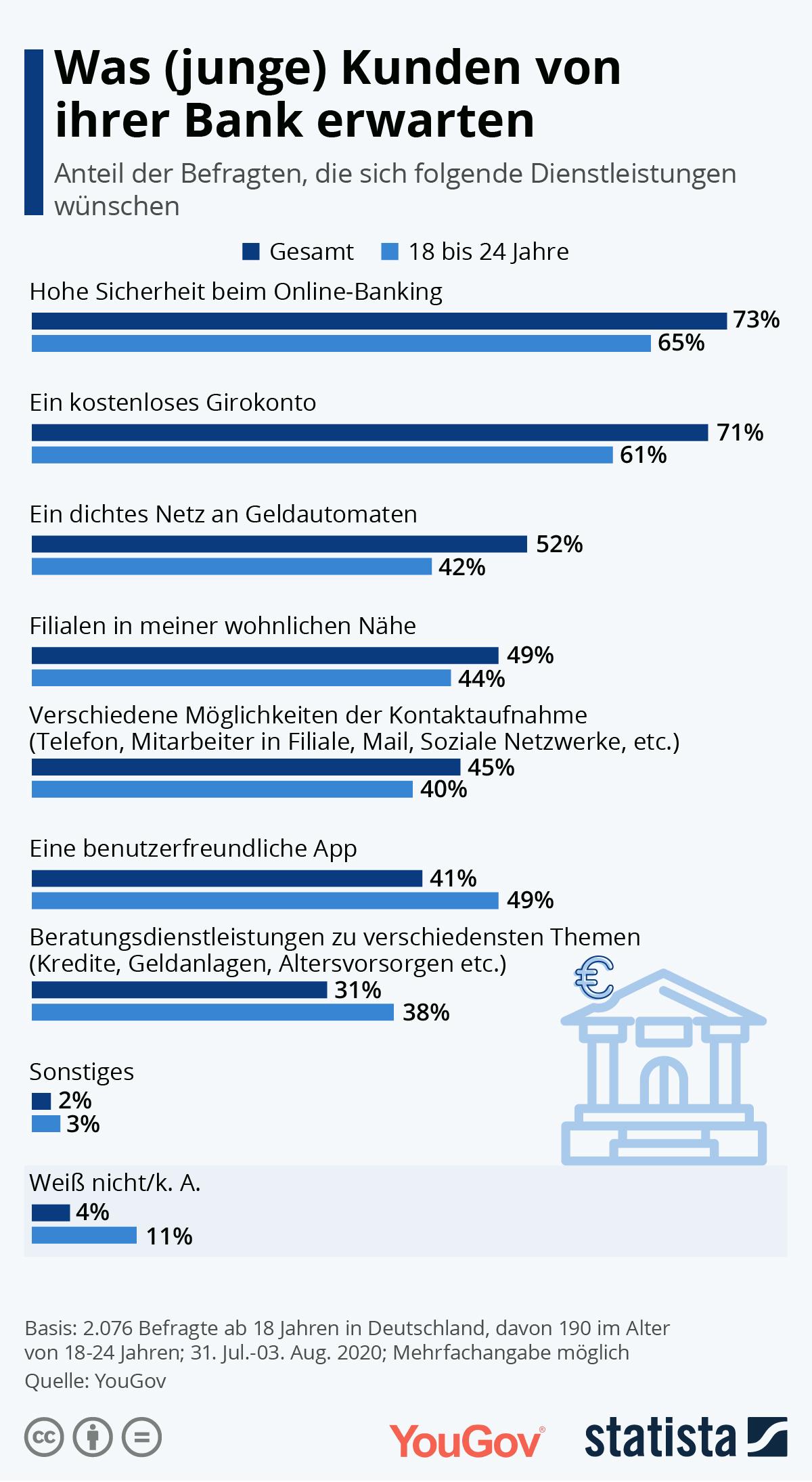 Infografik: Was (junge) Kunden von ihrer Bank erwarten | Statista
