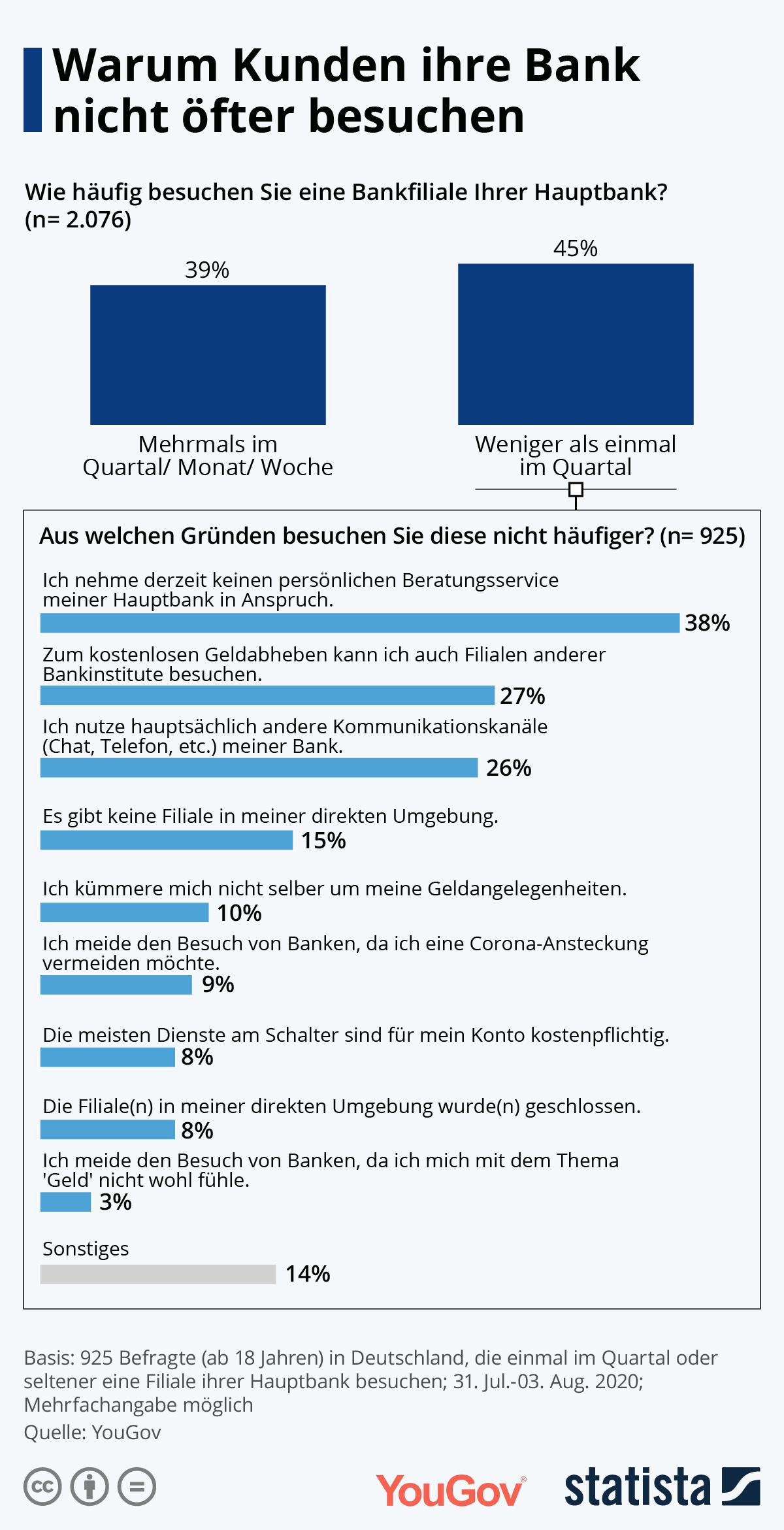 Infografik: Warum Kunden ihre Bank nicht öfter besuchen | Statista