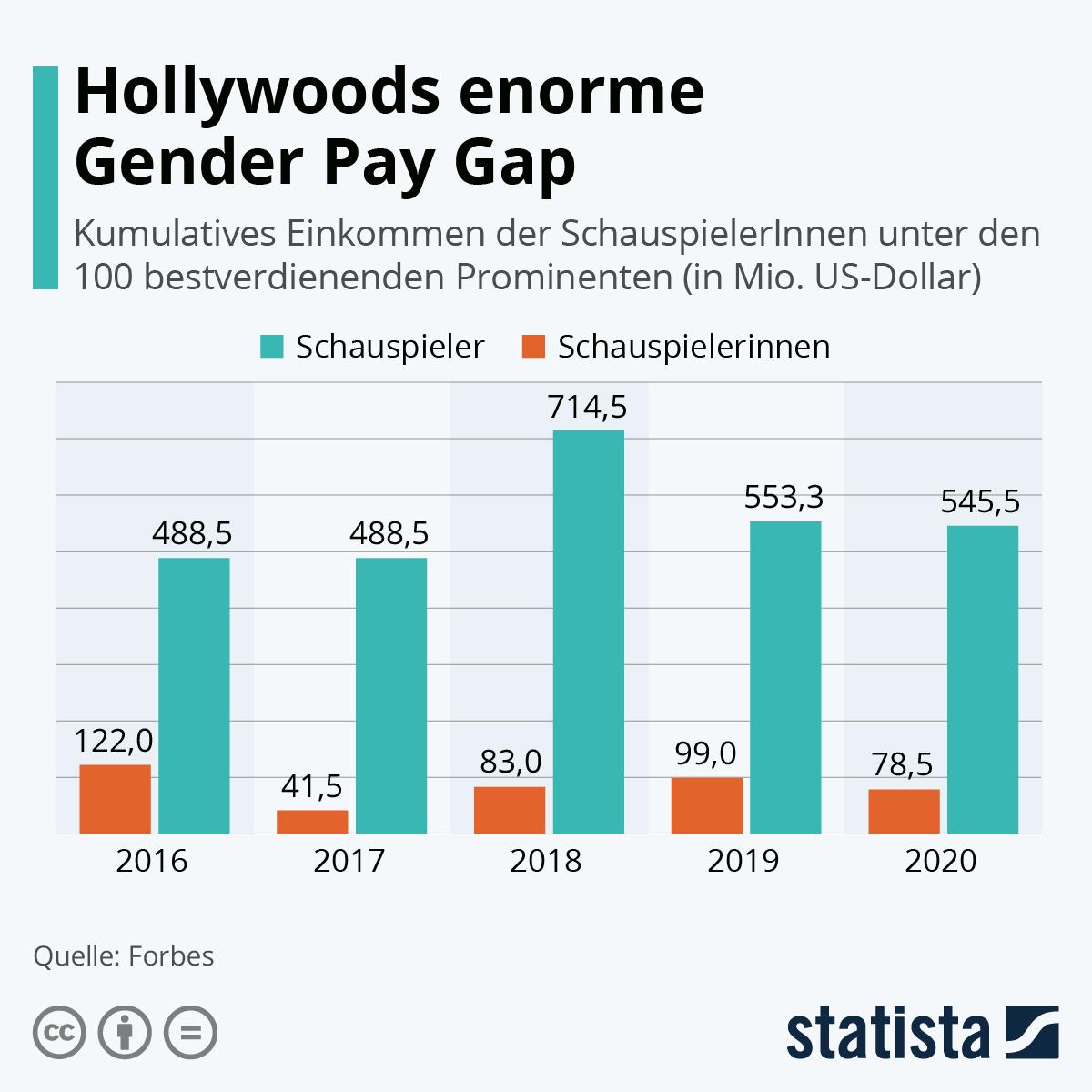 Infografik: Hollywoods enorme Gender Pay Gap | Statista