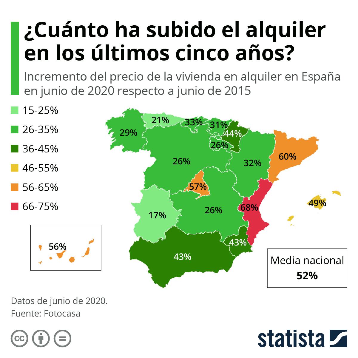 Infografía: El precio de la vivienda en alquiler sube más del 50% en España desde 2015 | Statista