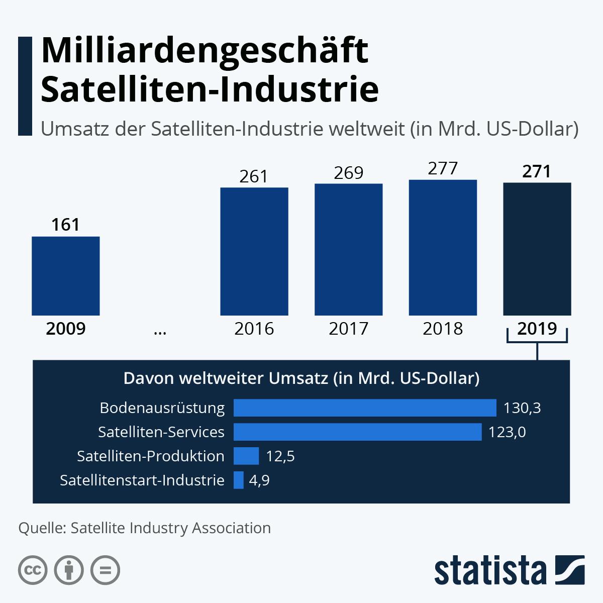 Infografik: Milliardengeschäft Satelliten-Industrie   Statista