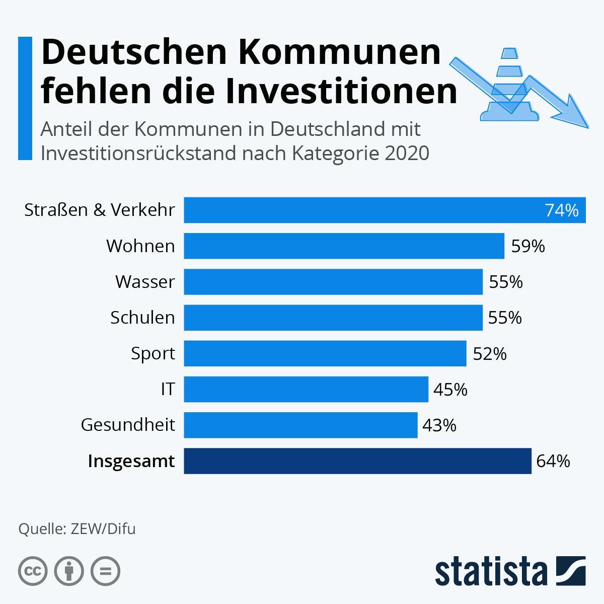 Infografik: Deutschen Kommunen fehlen die Investitionen | Statista