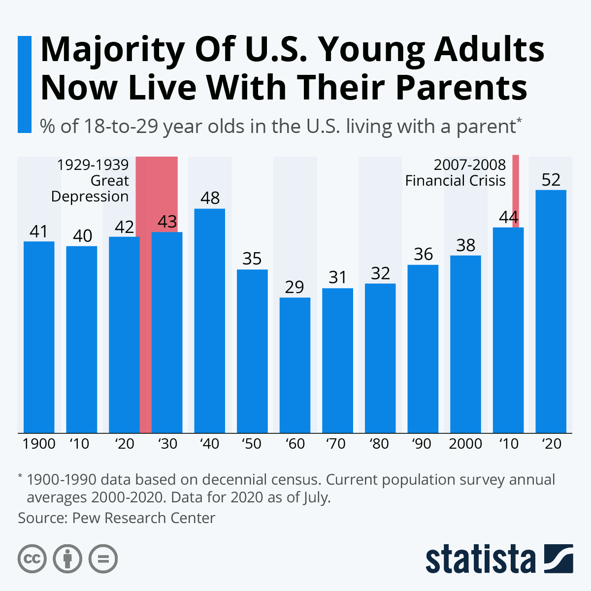 Infographic: Majority Of U.S. Young Adults Now Live With Their Parents   Statista