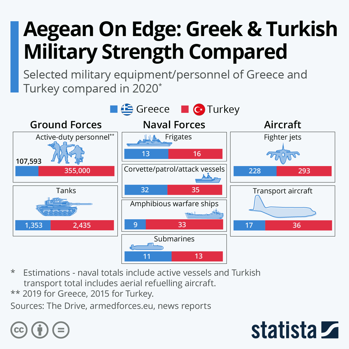 Infographic: Aegean On Edge: Greek & Turkish Military Strength Compared | Statista