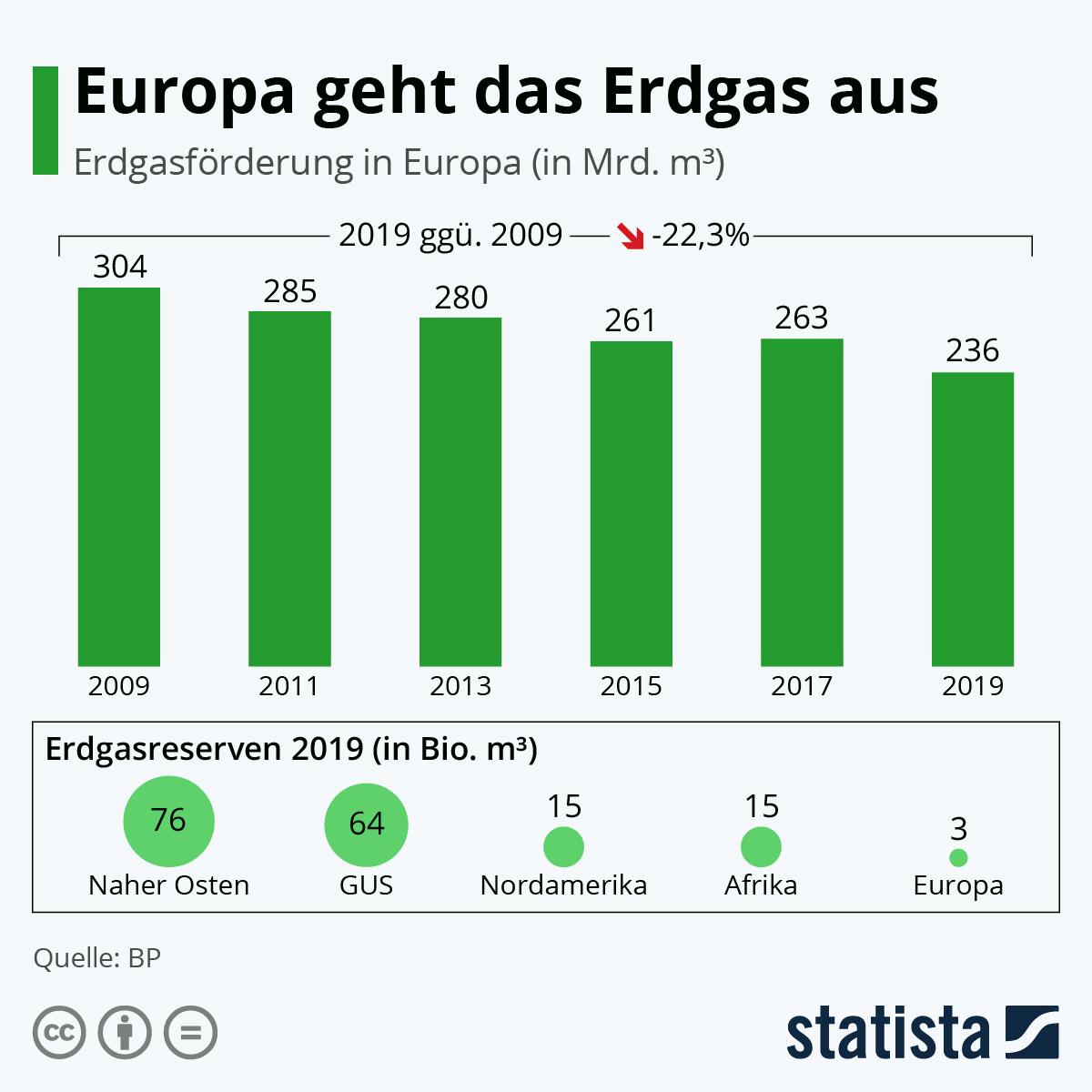 Infografik: Europa geht das Erdgas aus | Statista