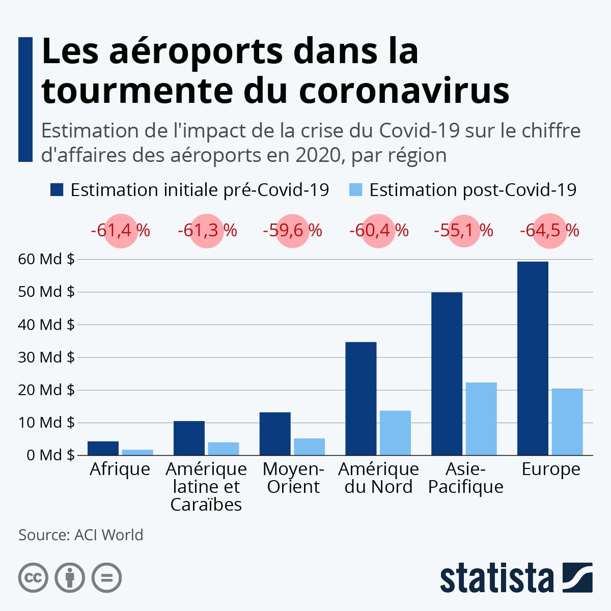 Infographie: Les aéroports dans la tourmente | Statista