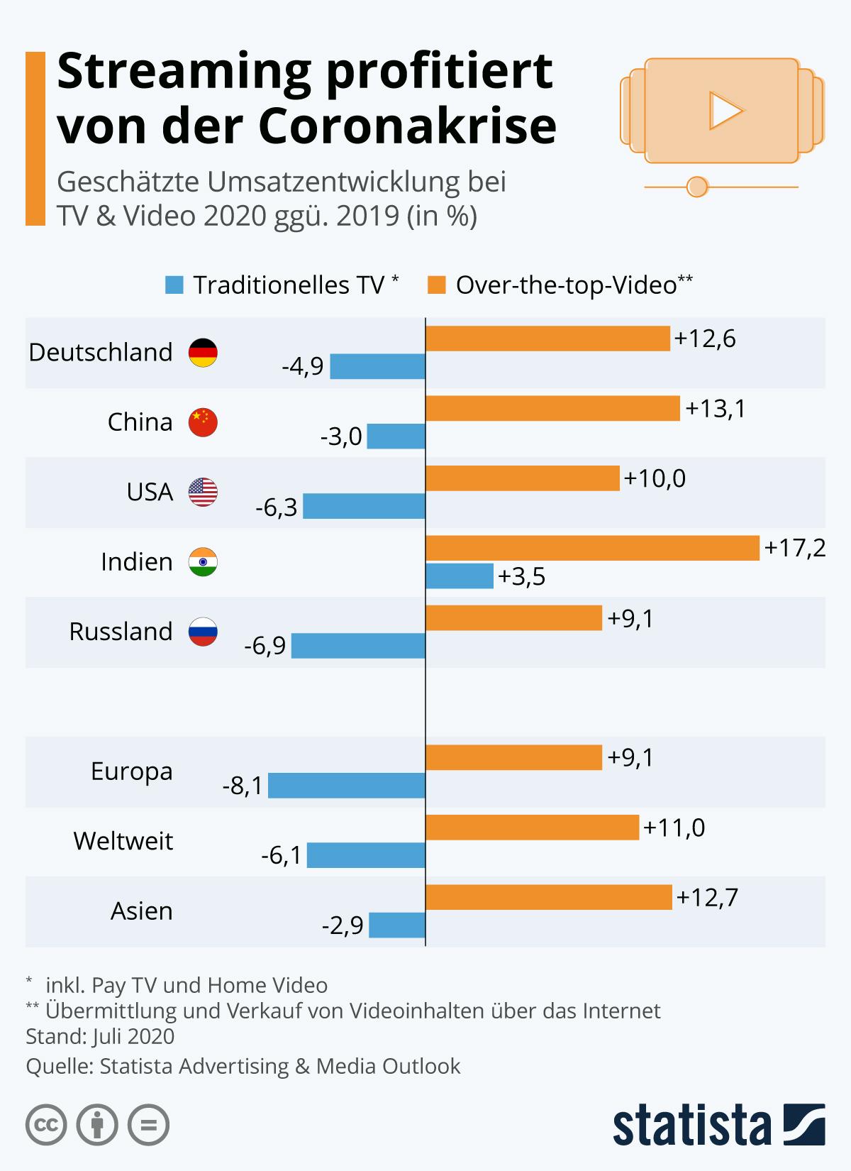 Infografik: Streaming profitiert von der Coronakrise | Statista
