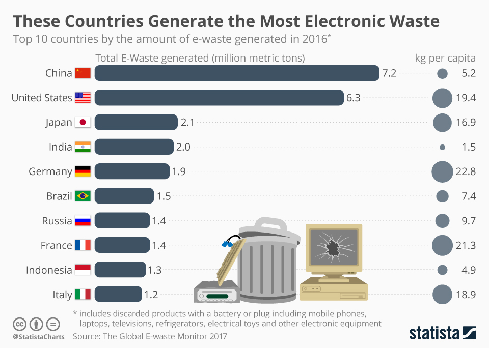 Infographic: These Countries Generate the Most Electronic Waste | Statista