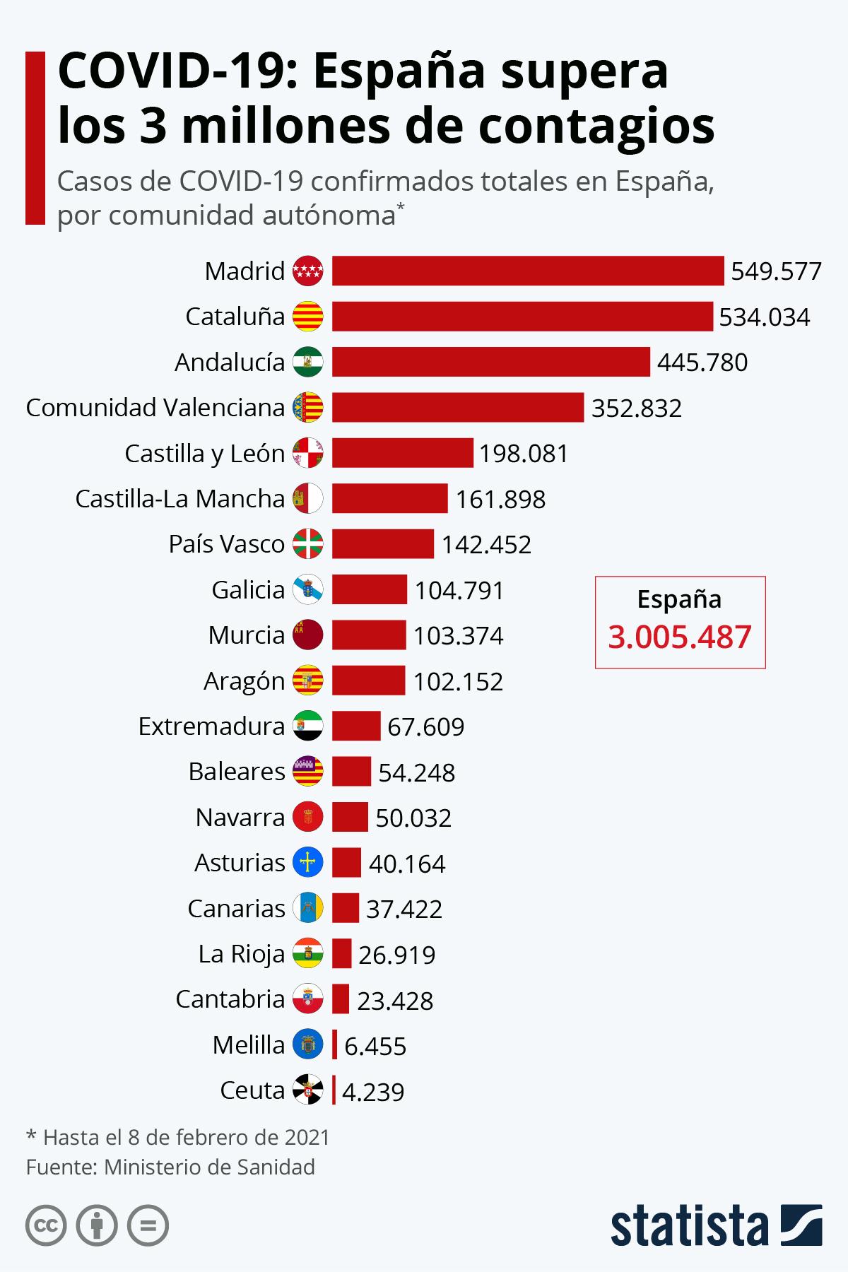 Infografía: España supera el medio millón de casos de coronavirus | Statista