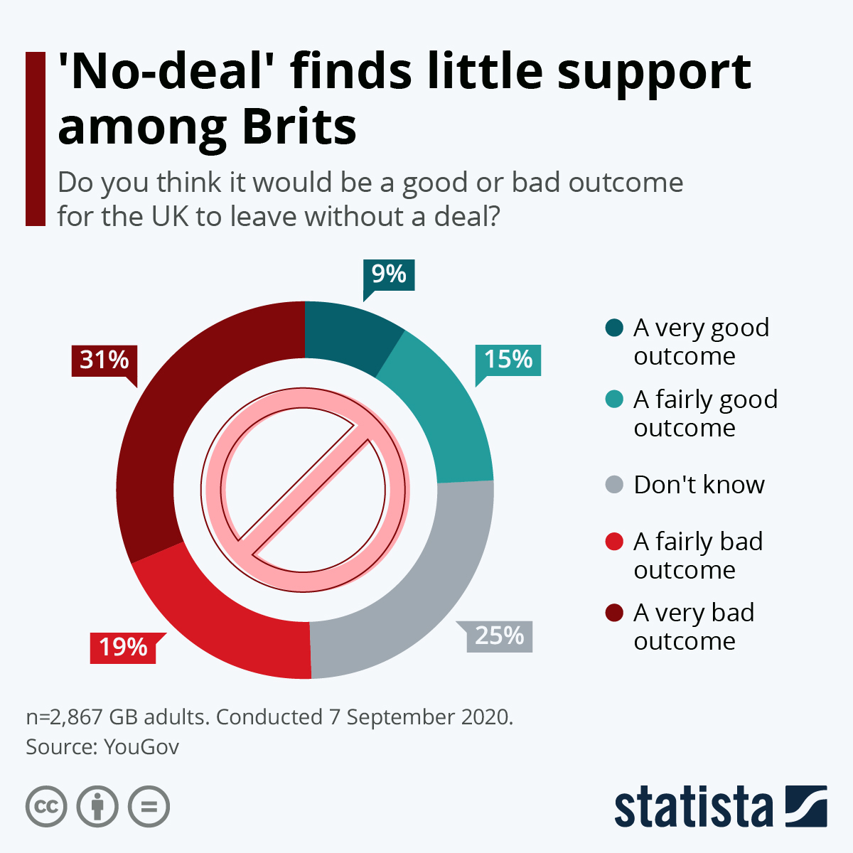 Infographic: 'No-deal' finds little support among Brits | Statista