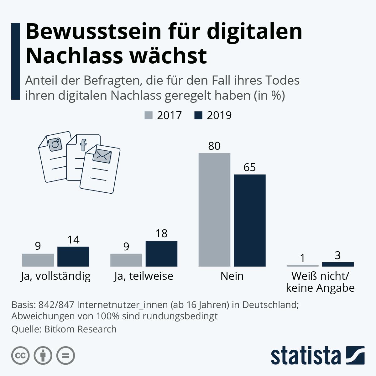 Infografik: Bewusstsein für digitalen Nachlass wächst | Statista