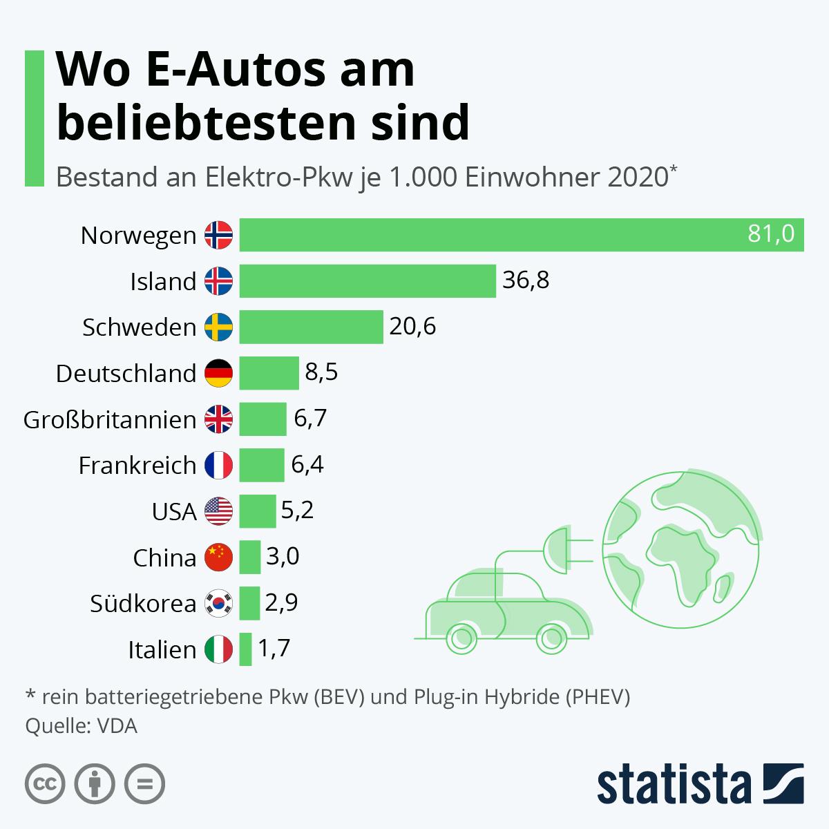 Infografik: Wo E-Autos am beliebtesten sind   Statista
