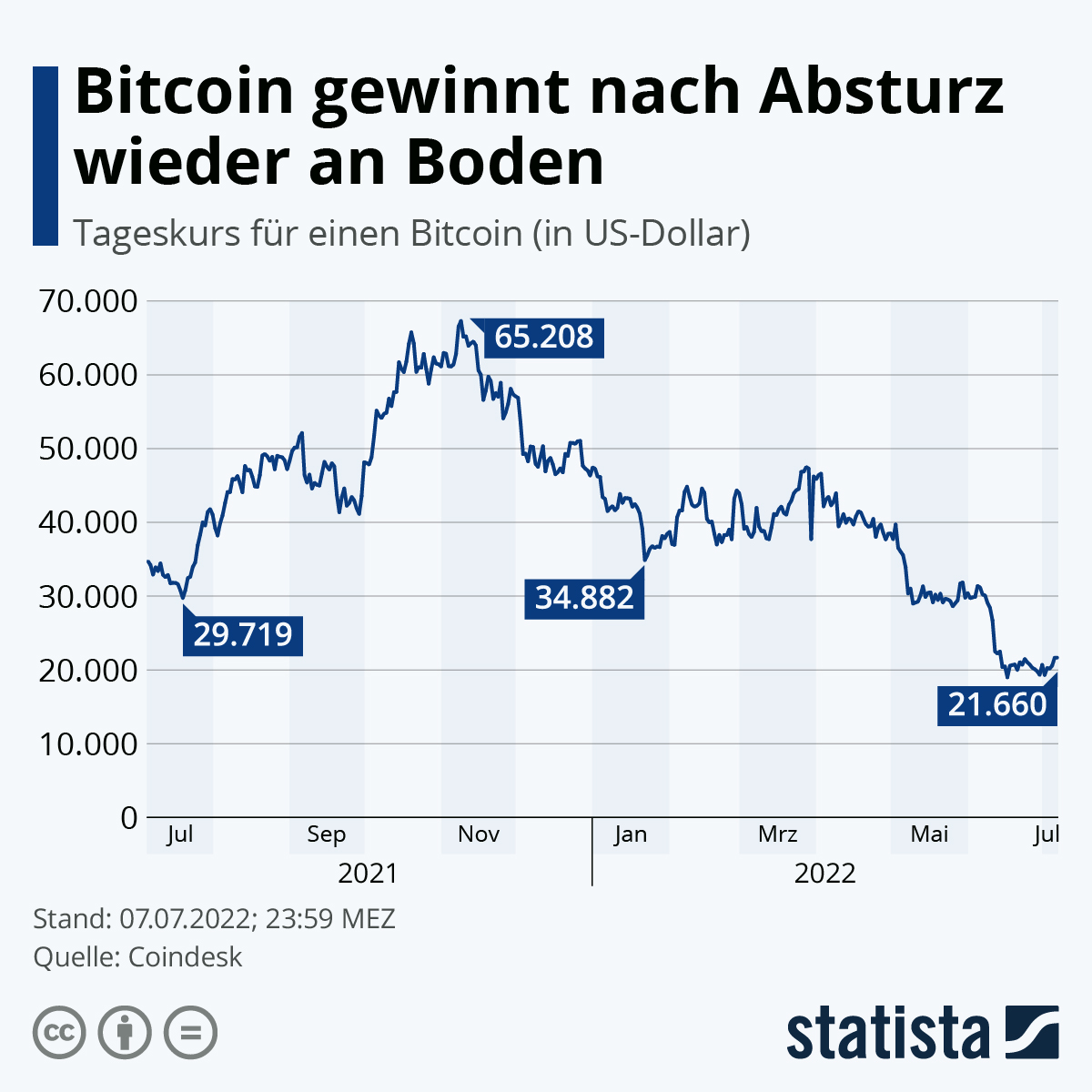 Infografik: Bitcoin-Kurs bewegt sich jenseits von 15.000$ | Statista