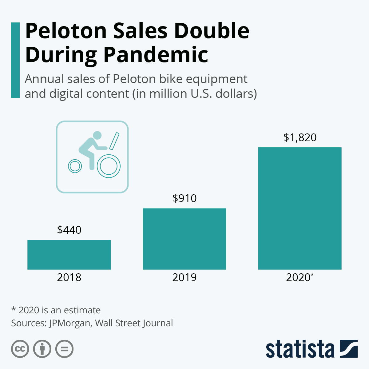 Infographic: Peloton Sales Double During Pandemic   Statista