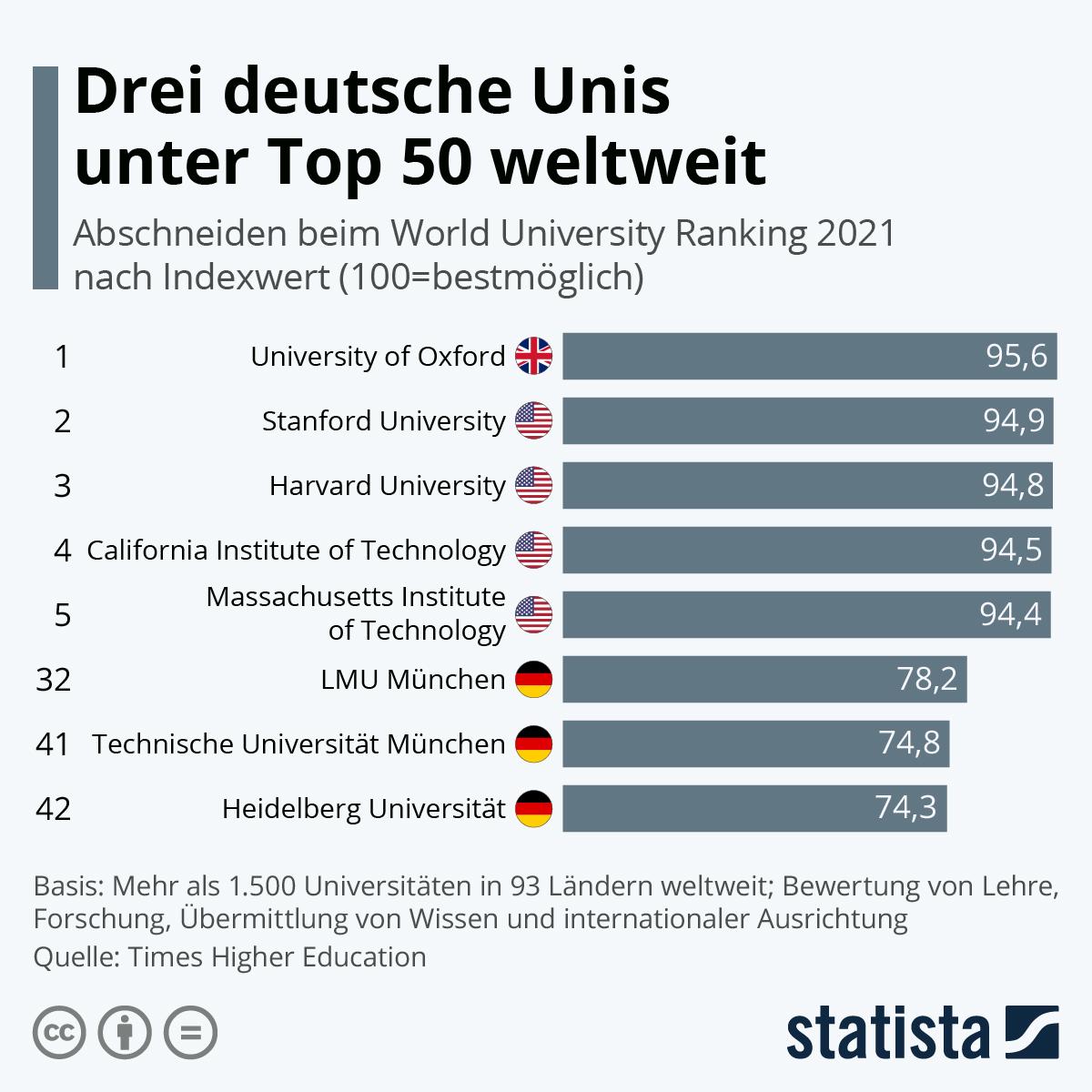 Infografik: Drei deutsche Unis unter den Top 50 weltweit | Statista