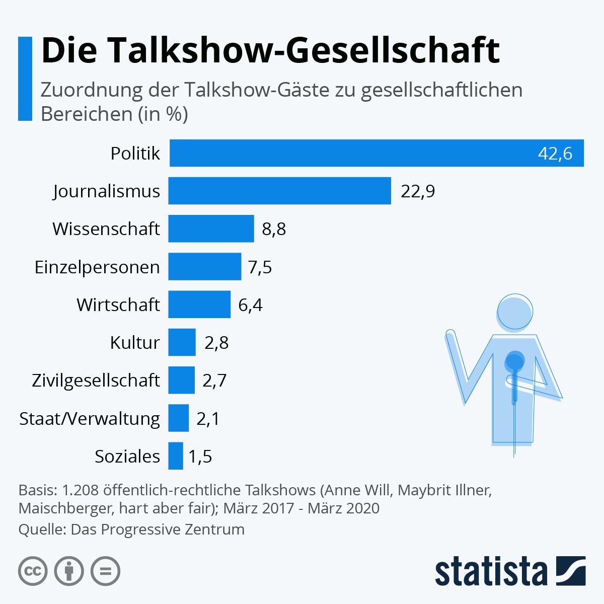 Infografik: Die Talkshow-Gesellschaft | Statista