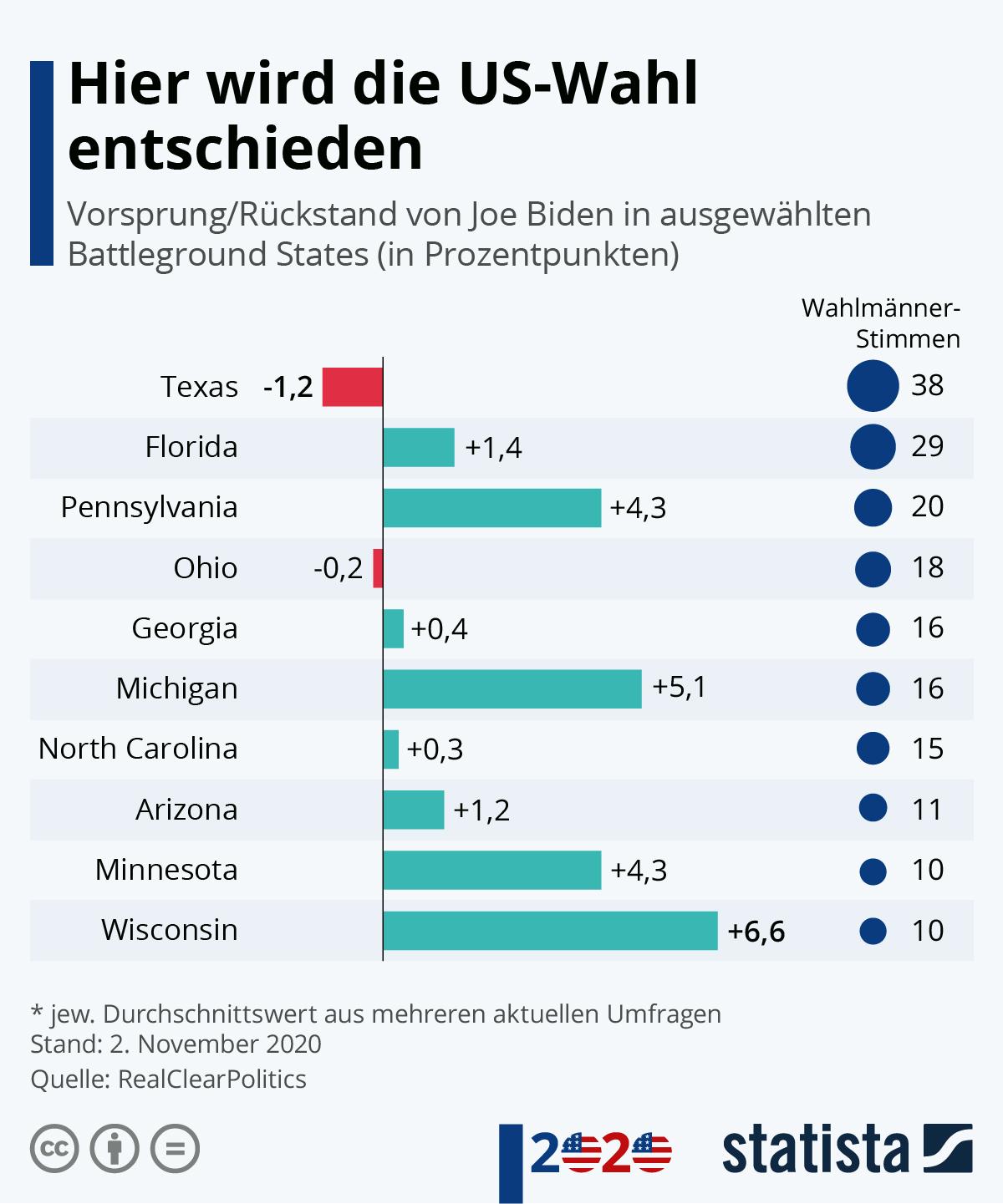 Infografik: Hier wird die US-Wahl entschieden | Statista
