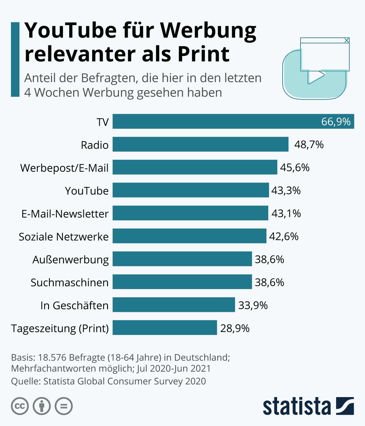 Infografik: Ist YouTube für Werbung relevanter als Print? | Statista