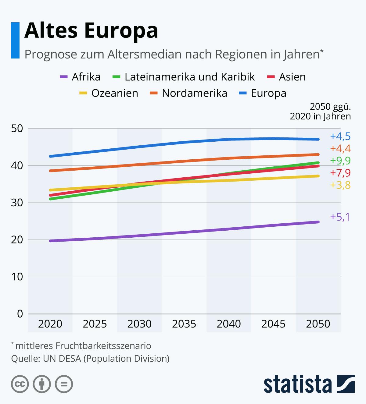 Infografik: Altes Europa | Statista