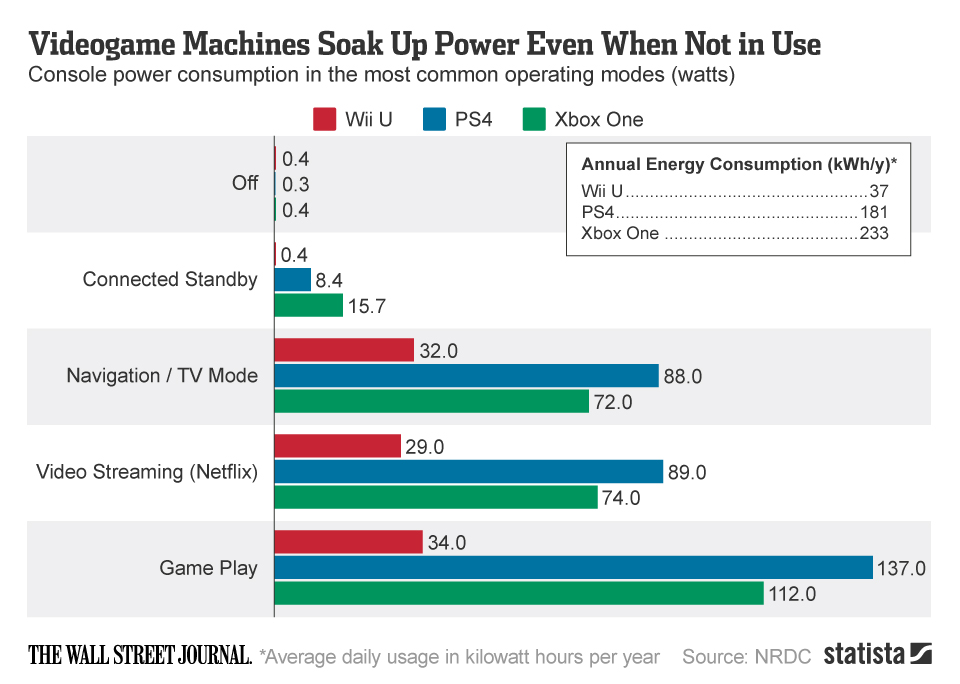 Infographic: Videogame Machines Soak Up Power Even When Not in Use | Statista