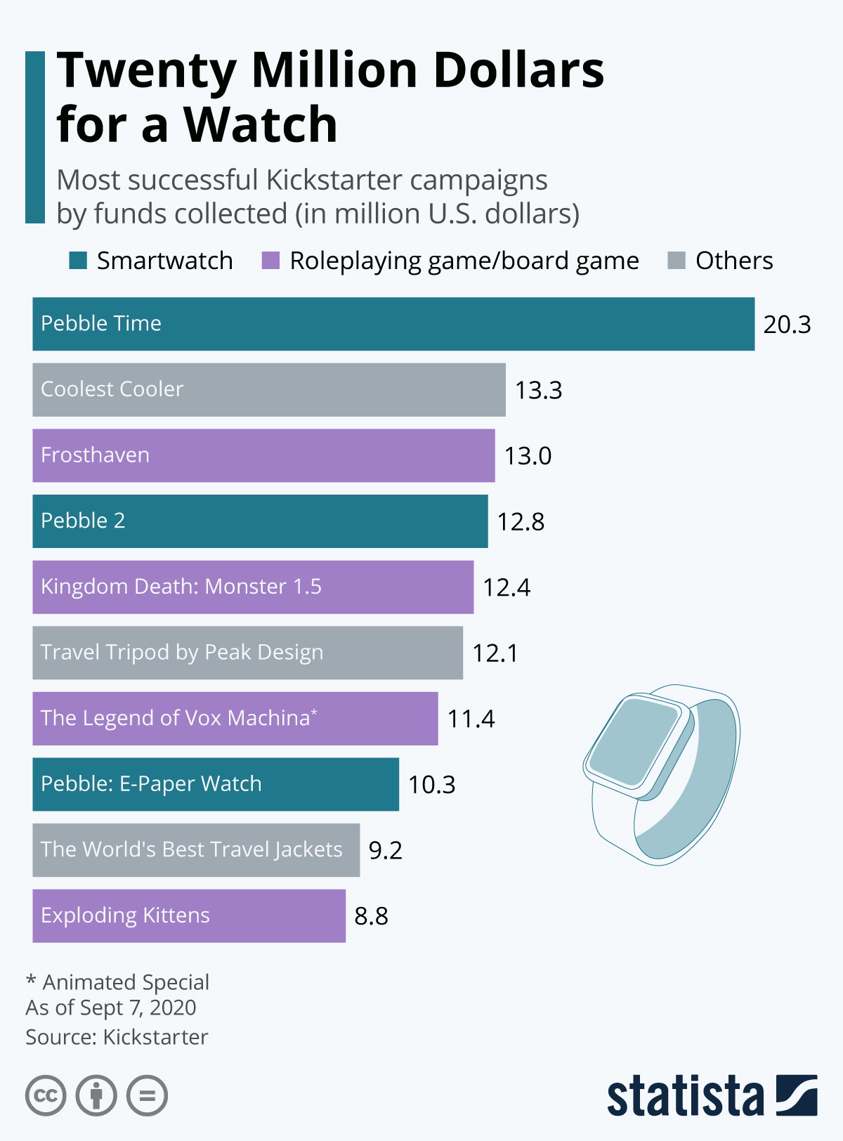 Infographic: Twenty Million Dollars for a Watch | Statista