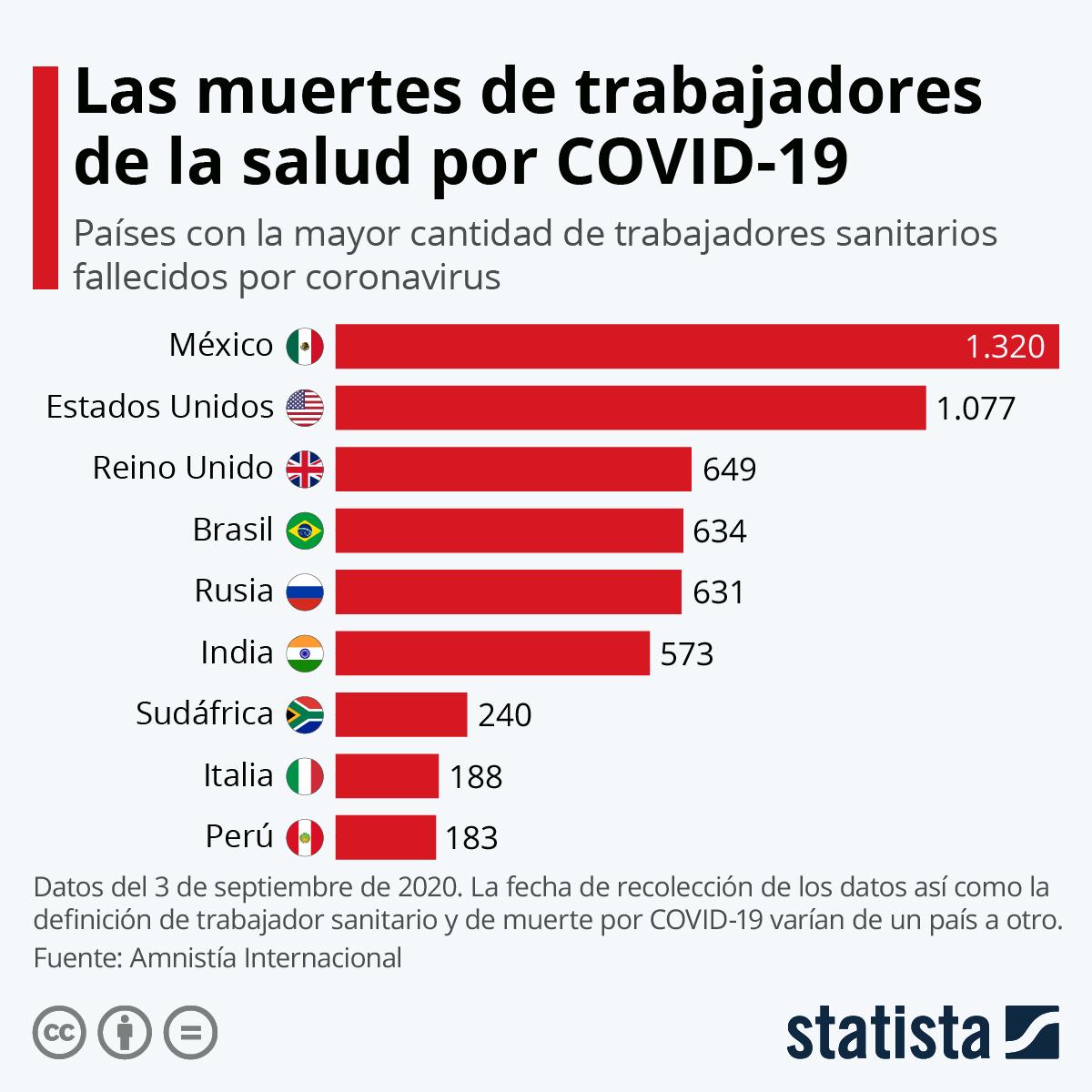 Infografía: Los trabajadores de la salud, al frente de la lucha contra la COVID-19 | Statista