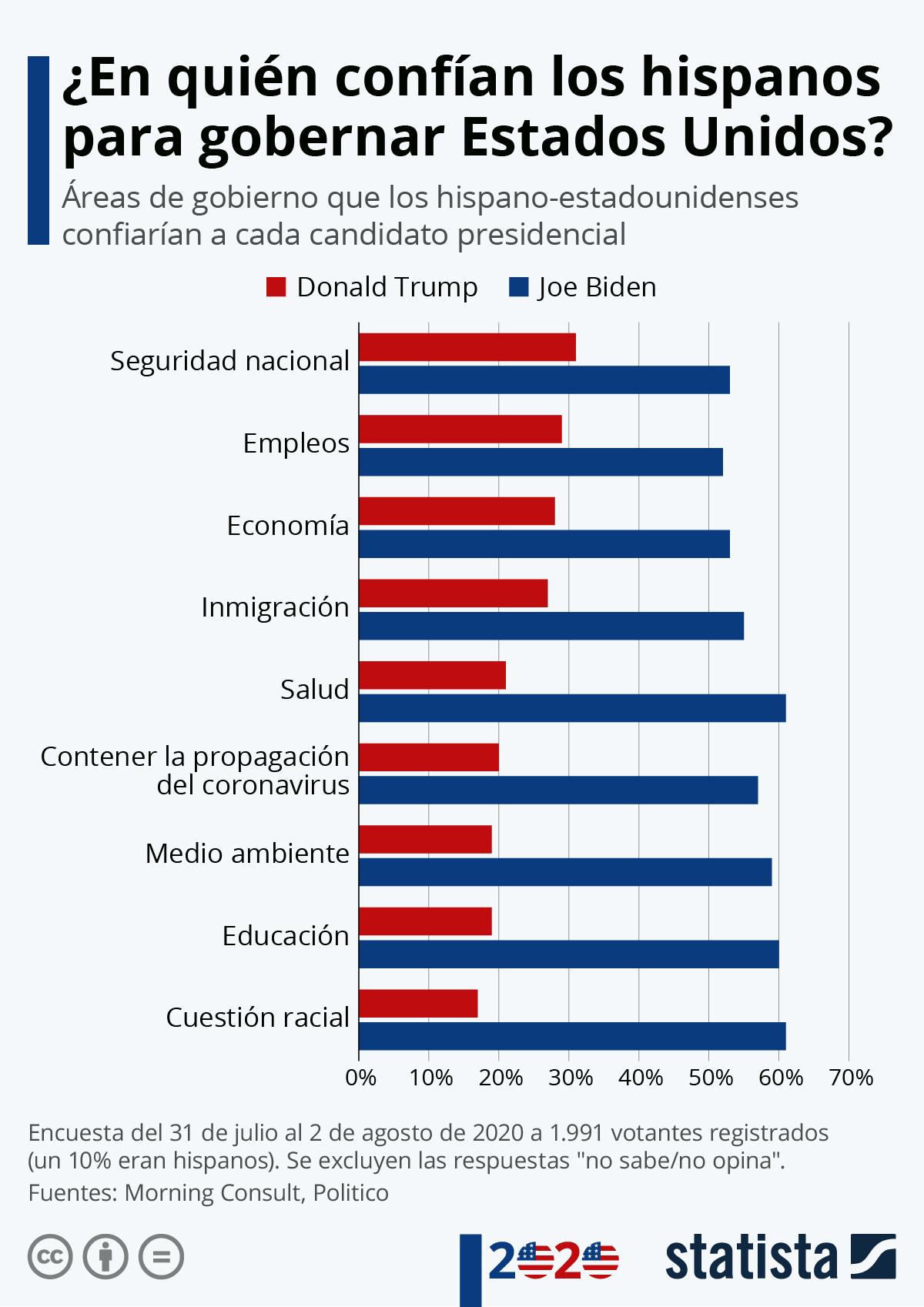 Infografía: Los hispanos en Estados Unidos confían más en Biden que en Trump | Statista