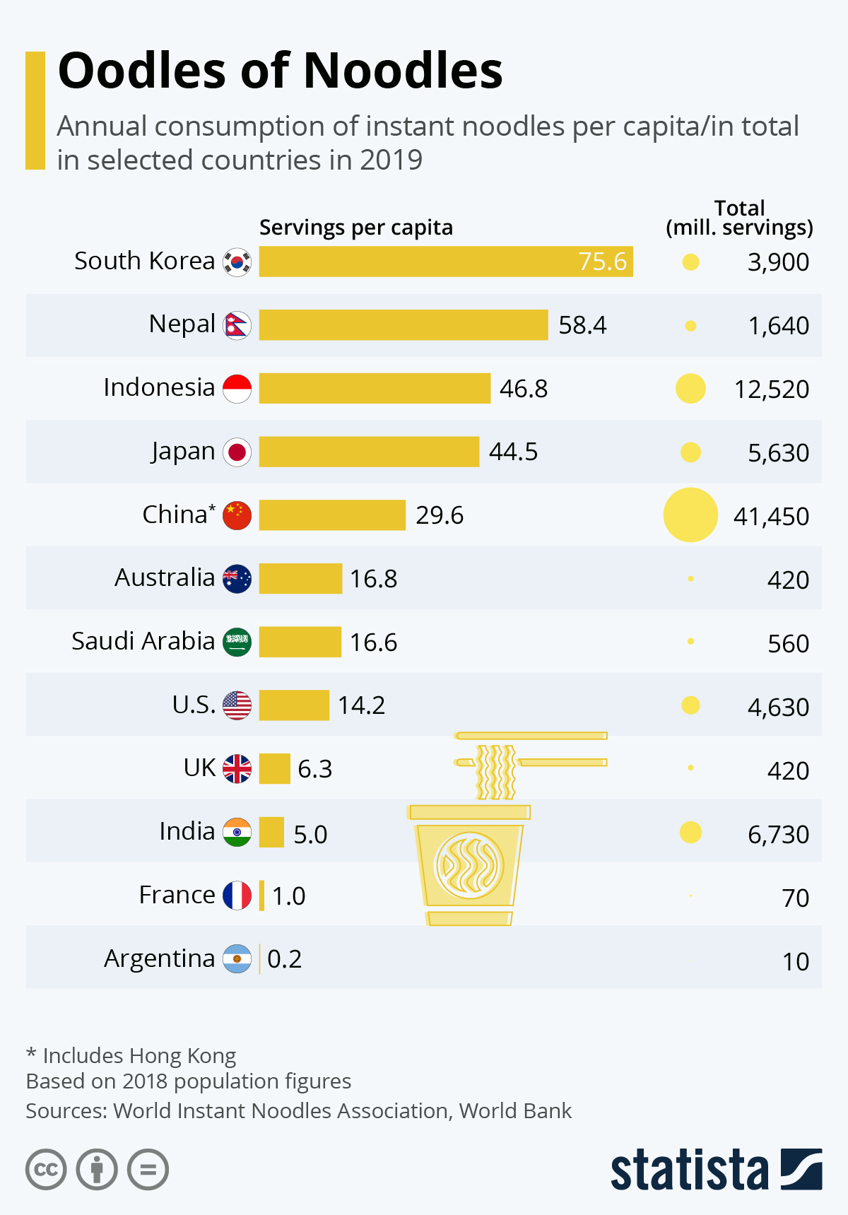 Infographic: Oodles of Noodles: Instant Noodle Consumption Around the World | Statista