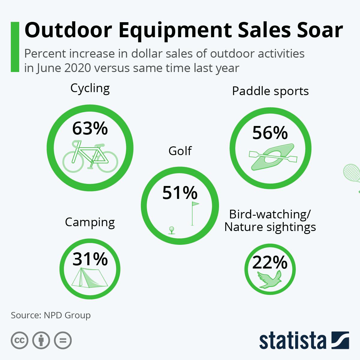 Infographic: Outdoor Equipment Sales Soar | Statista