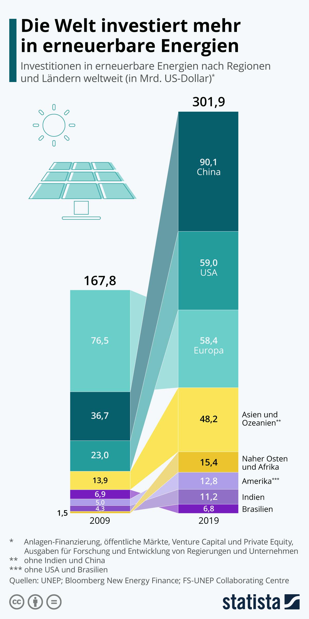 Infografik: Die Welt investiert mehr in erneuerbare Energien | Statista