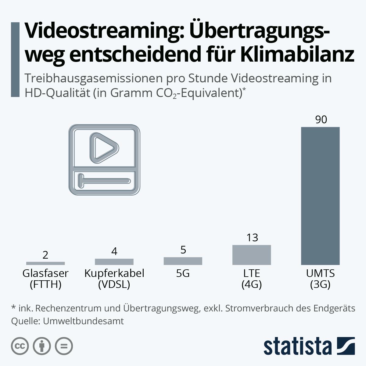 Infografik: Videostreaming: Übertragungsweg entscheidend für Klimabilanz | Statista