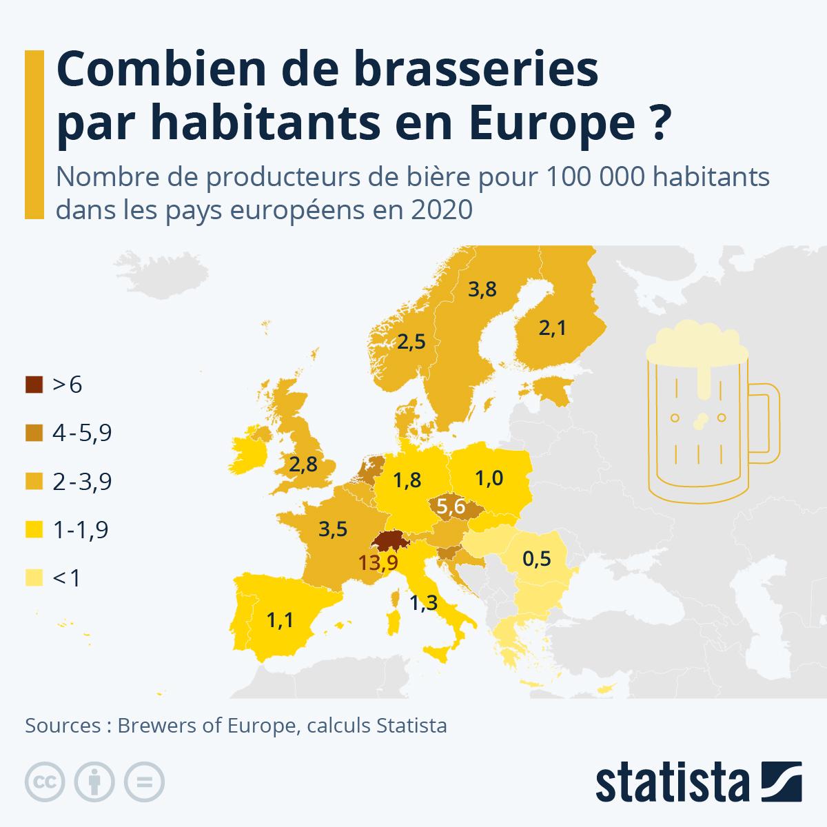 Infographie: Le nombre de brasseries par habitants en Europe | Statista