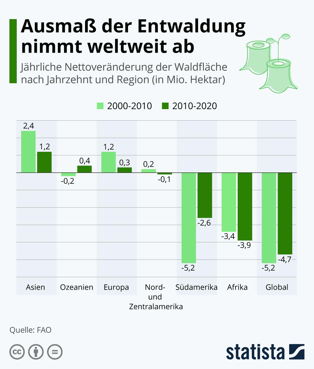 Infografik: Ausmaß der Entwaldung nimmt weltweit ab | Statista