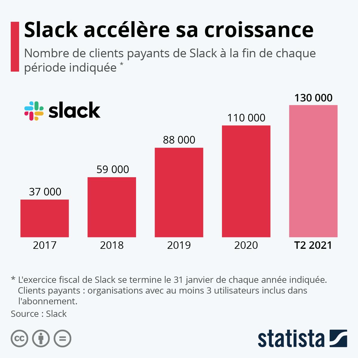 Infographie: Comment la croissance de Slack s'est accélérée | Statista