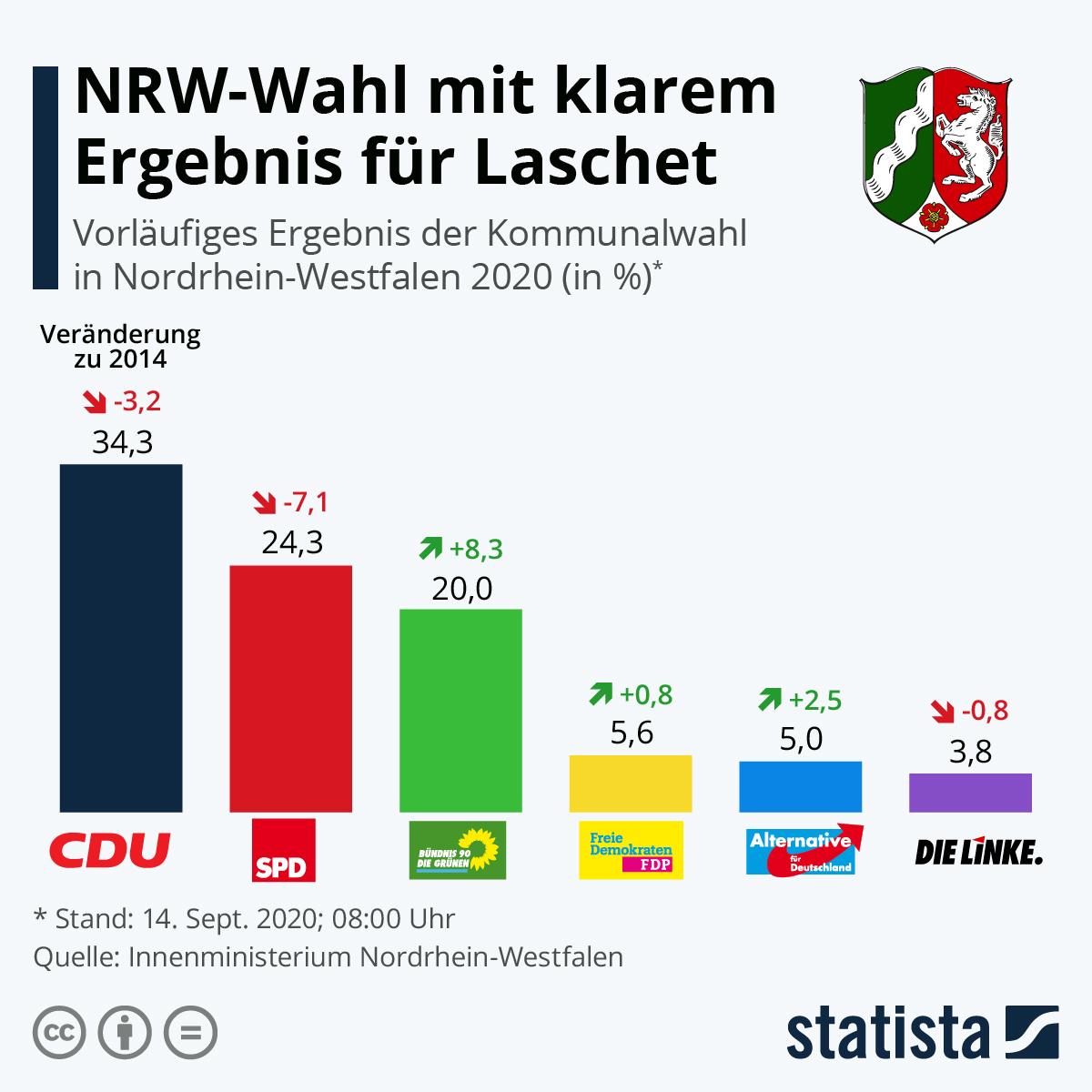 Infografik: NRW-Wahl mit klarem Ergebnis für Laschet | Statista