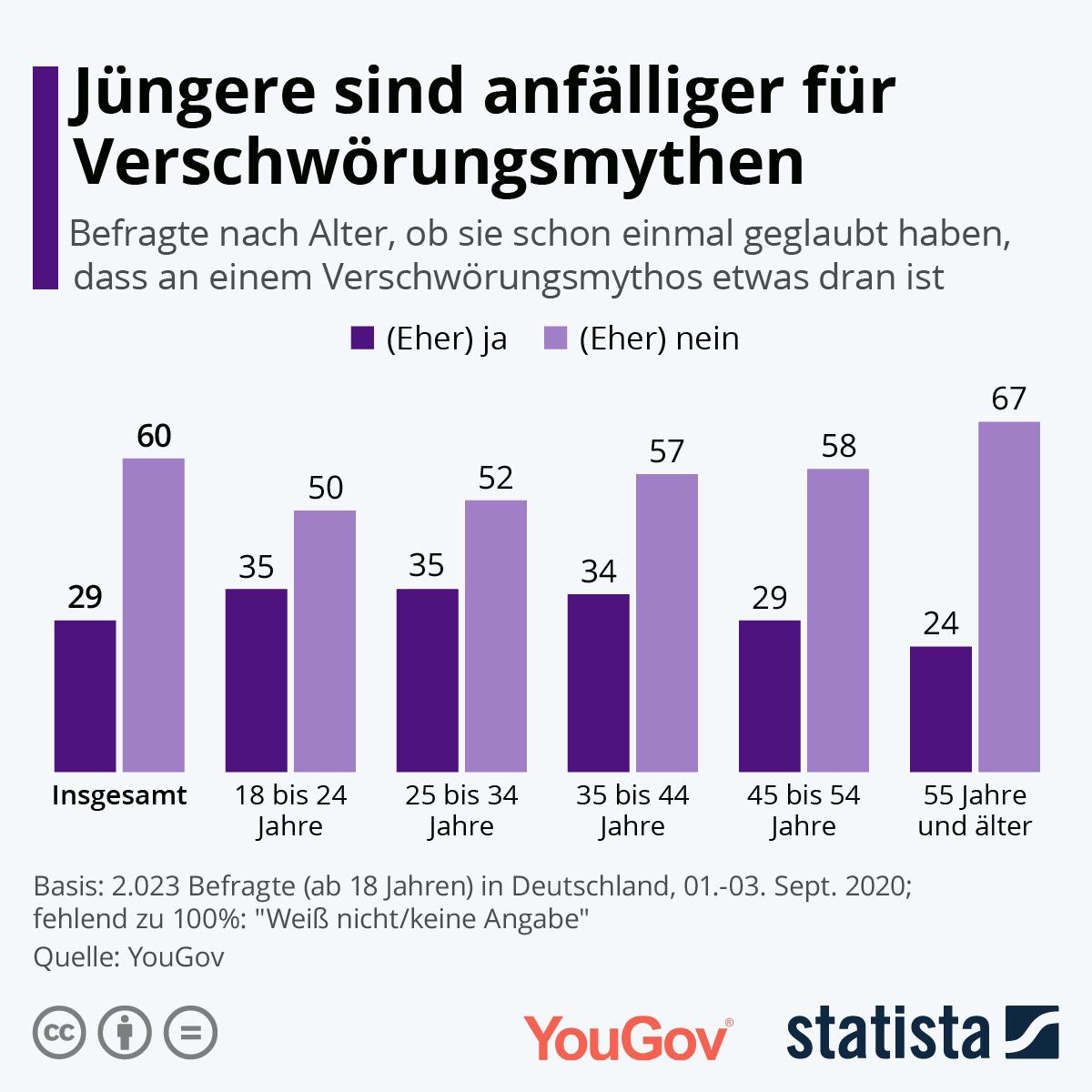 Infografik: Jüngere sind anfälliger für Verschwörungsmythen | Statista