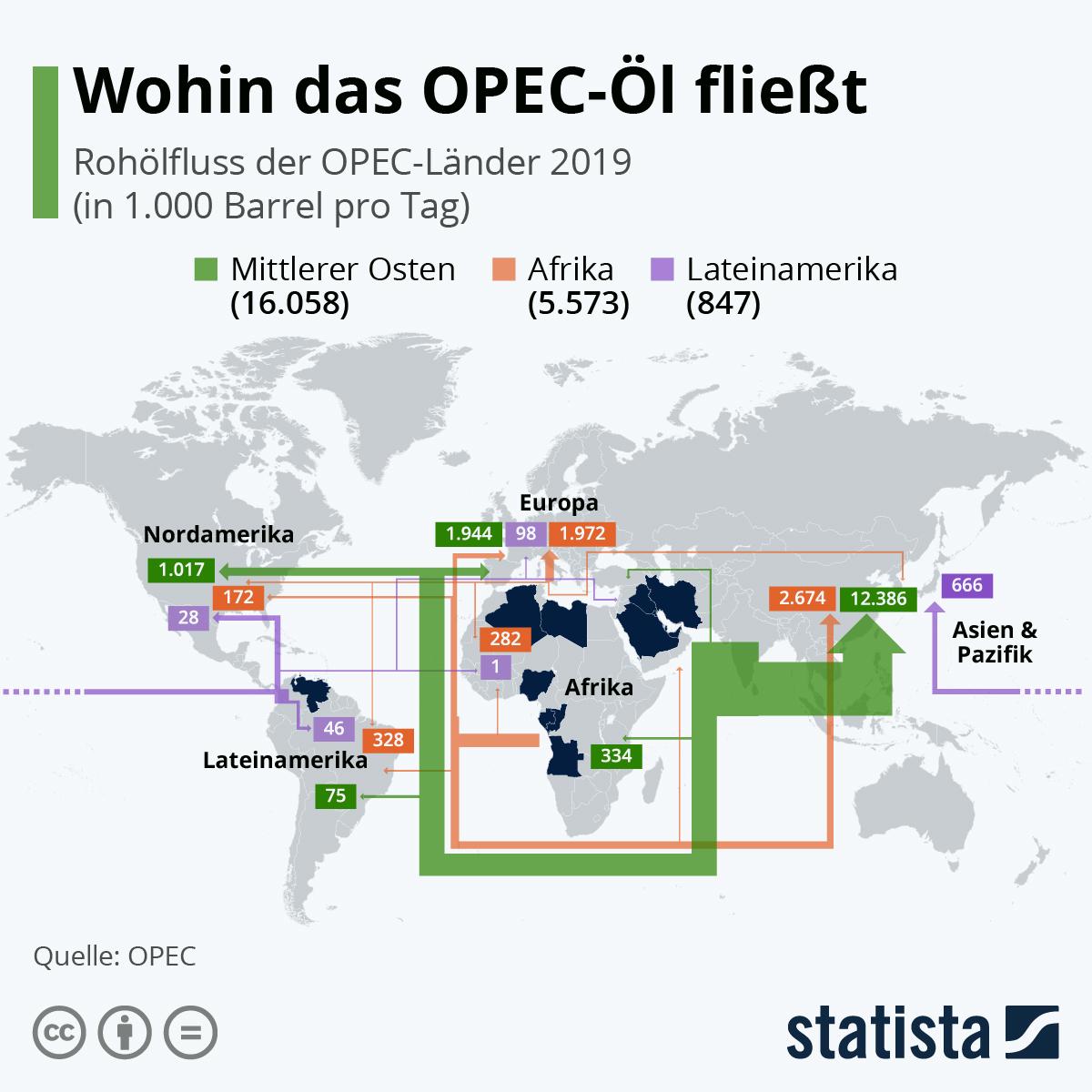 Infografik: Wohin das OPEC-Öl fließt | Statista