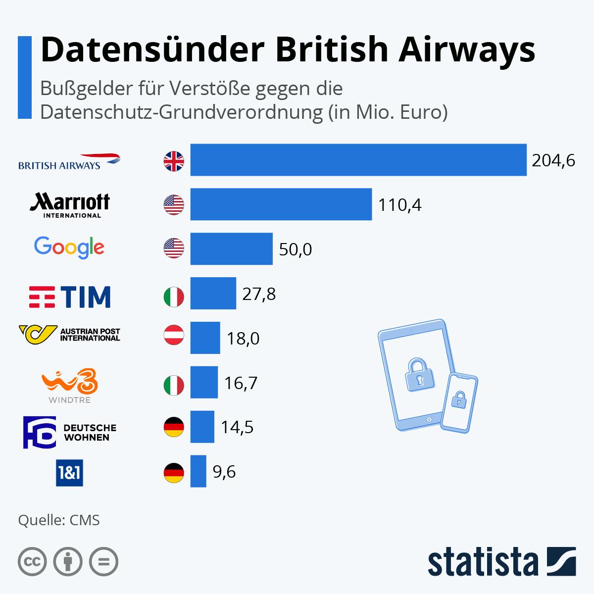 Infografik: Datensünder British Airways | Statista