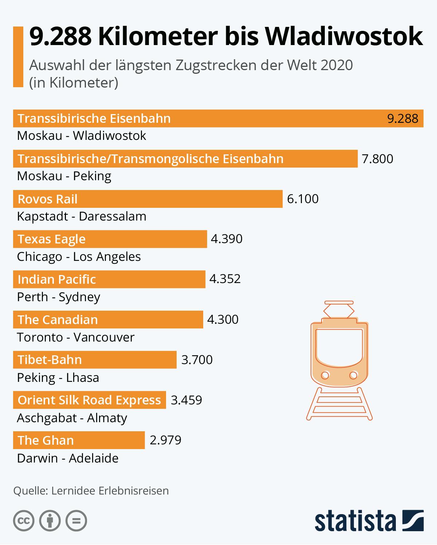 Infografik: 9.288 Kilometer bis Wladiwostok | Statista