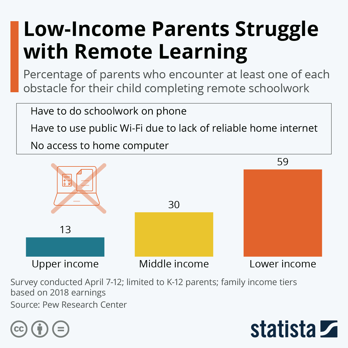 Infographic: Low-Income Parents Struggle with Remote Learning | Statista