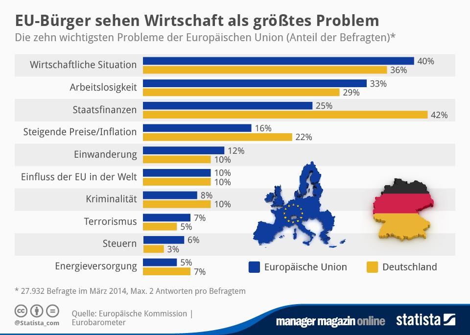 Infografik: EU-Bürger sehen Wirtschaft als größtes Problem | Statista