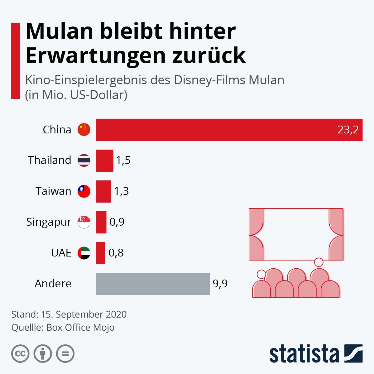 Infografik: Mulan bleibt hinter Erwartungen zurück | Statista