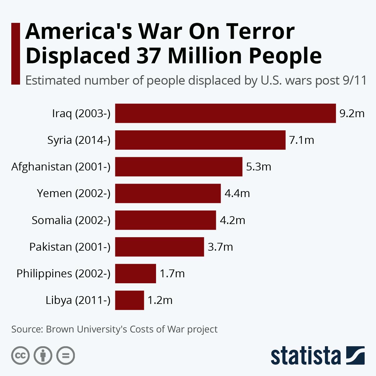 Infographic: America's War On Terror Displaced 37 Million People | Statista