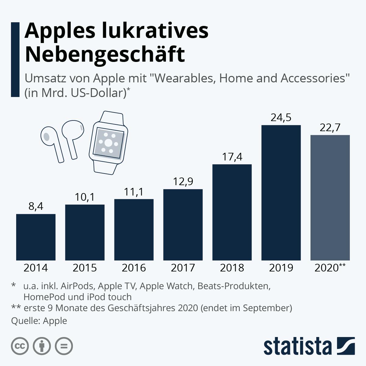 Infografik: Apples lukratives Nebengeschäft | Statista