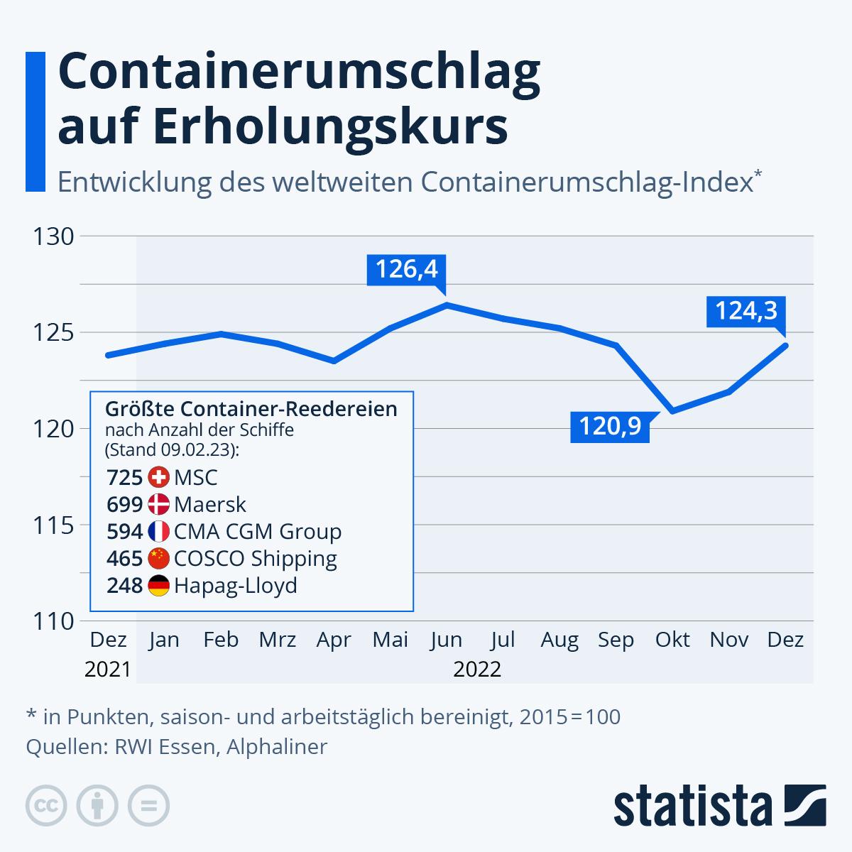 Infografik: Containerumschläge wieder auf Vorjahresniveau | Statista