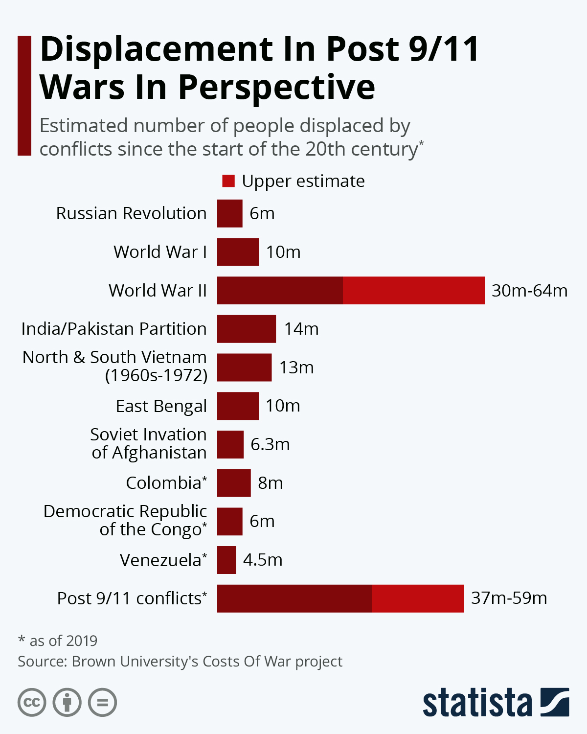 Infographic: Displacement In Post 9/11 Wars In Perspective | Statista